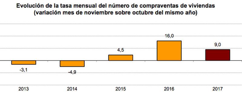 tasa mensual de compraventas de viviendas