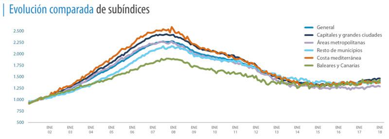 Evolución del precio de los pisos