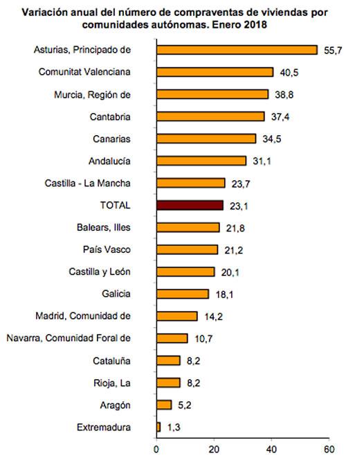 Variacion anual en el numero de compraventas por comunidad autonoma. Enero 2018
