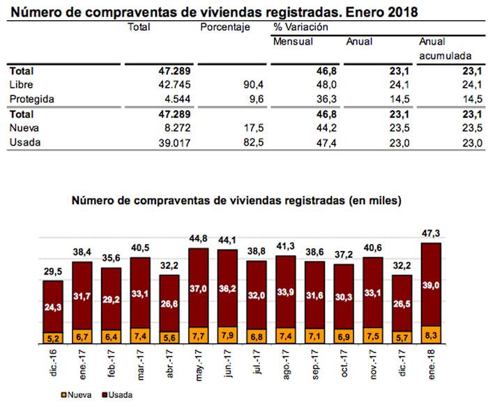 compraventas viviendas enero 2018