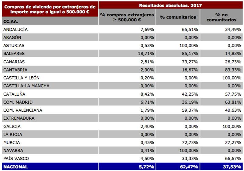 Compras viviendas extranjeros por 500.000 euros o más