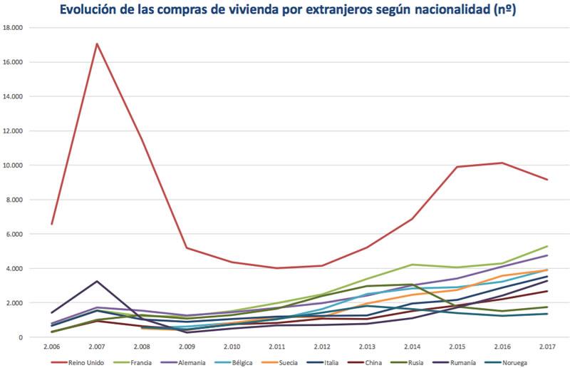Evolución compraventa viviendas por extranjeros en España