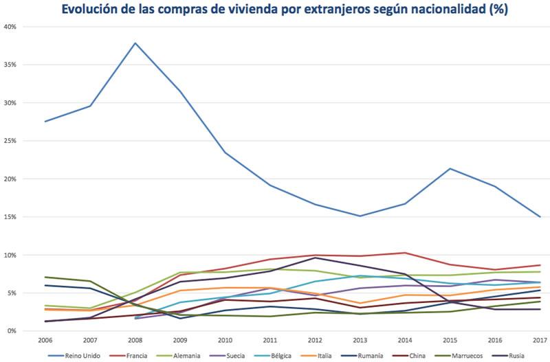 evolución compraventa viviendas por nacionalidades extrnajeros
