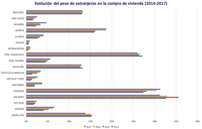 evolución en el peso de extranjeros en la compra de vivienda