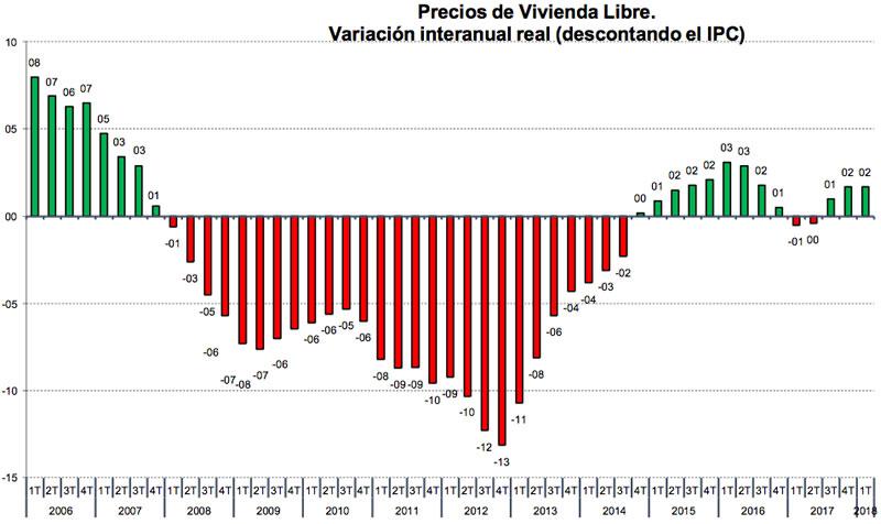 Precios Viviendas descontando inflacion