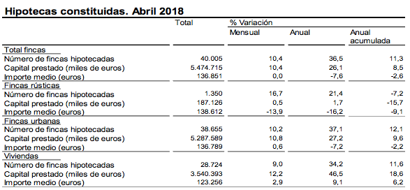 Hipotecas Abril 2018
