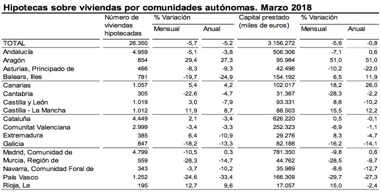 Hipotecas Viviendas por Comunidad Autónoma