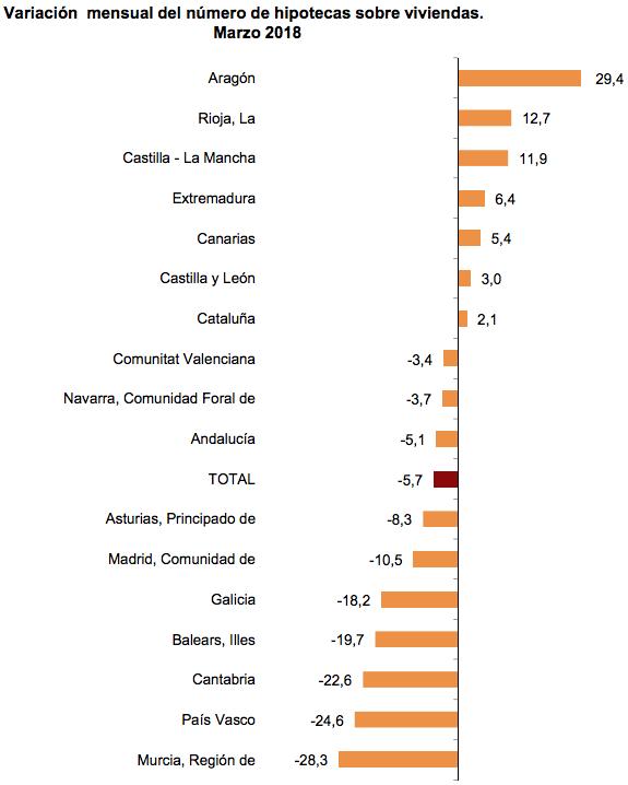 Variacion Hipotecas por Comunidades Autónomas