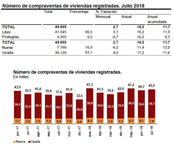 Compraventa Viviendas Nuevas y Usadas Julio 2018