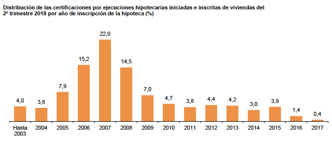 Ejecuciones Hipotecarias segun fecha firma hipoteca