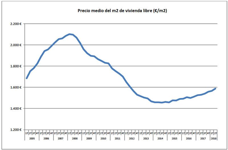 Evolución del precio de la vivienda 2T 2018