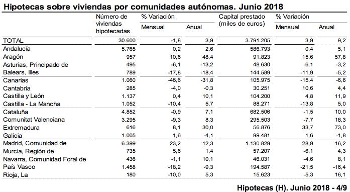Hipotecas sobre Viviendas por Comunidad Autonoma Junio 2018