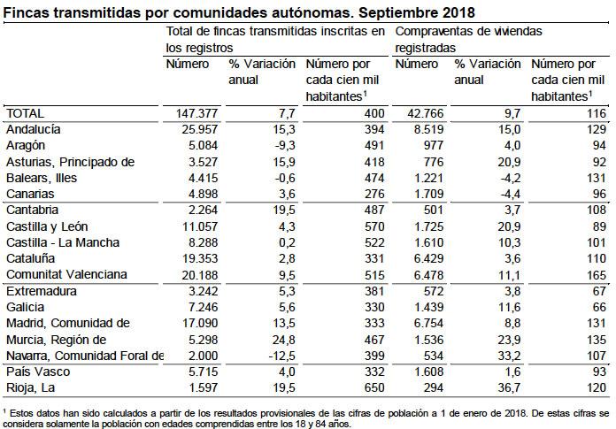 Ventas de pisos por regiones septiembre 2018