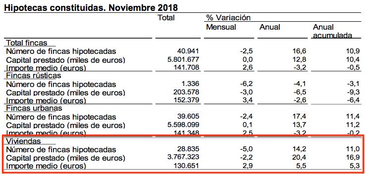 Hipotecas Viviendas Noviembre 2018